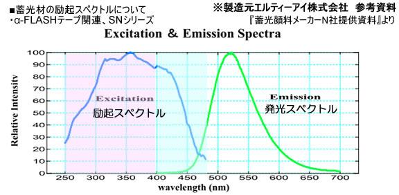 蓄光製品資料グラフ